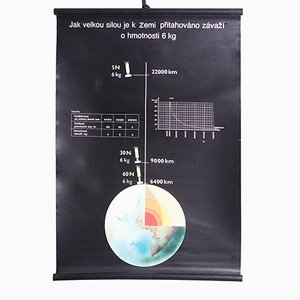 Póster de física, años 80