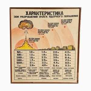 Soviet Era Atomic Bomb Warning Sign, USSR